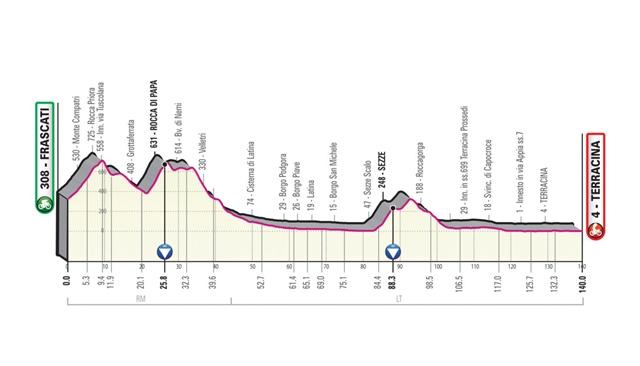 etapa 5 giro de italia 2019 perfil