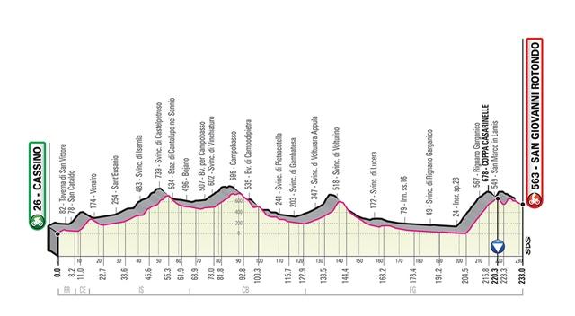 etapa 6 giro italia 2019 perfil
