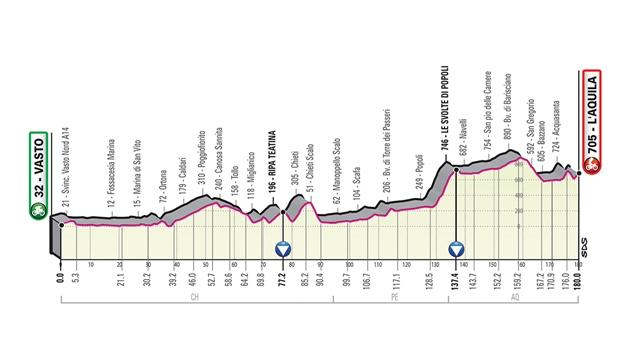 etapa 7 giro italia 2019 perfil