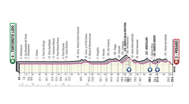etapa 8 giro de italia 2019 perfil
