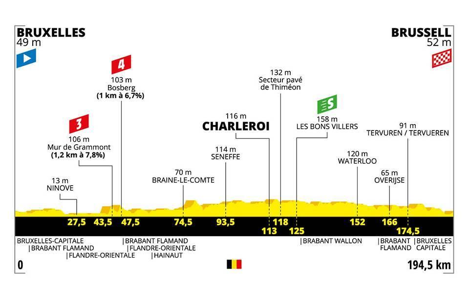 etapa 1 tour de francia 2019