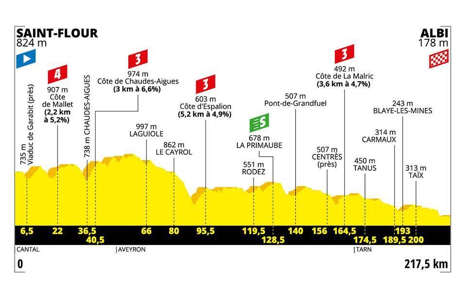 etapa 10 tour de francia 2019