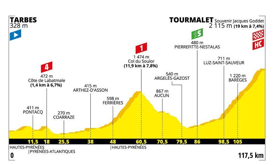 etapa 14 tour de francia 2019 tourmalet