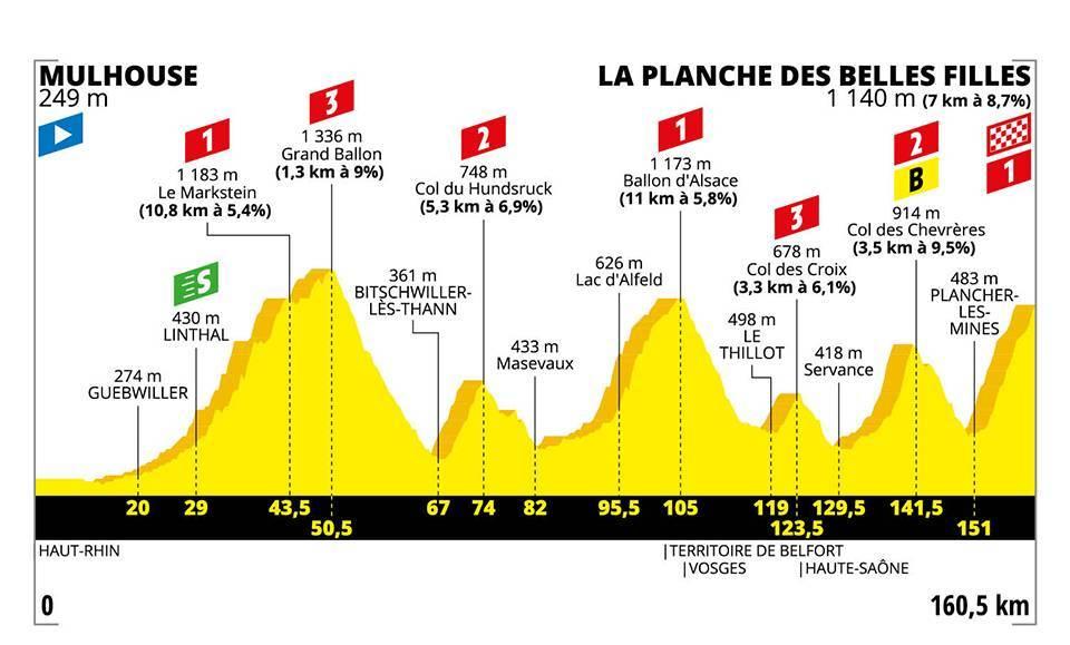 etapa 6 tour de francia 2019