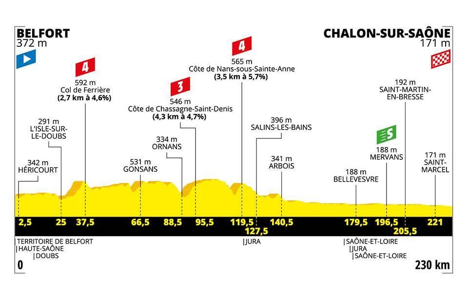 etapa 7 tour de francia 2019
