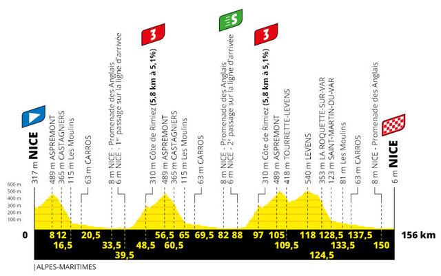 Etapa 1 Tour Francia 2020 perfil