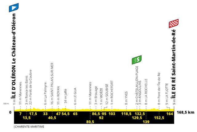 Etapa 10 Tour Francia 2020 perfil