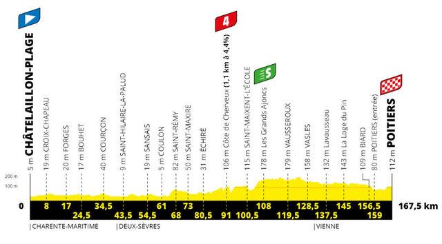 Etapa 11 Tour Francia 2020 perfil