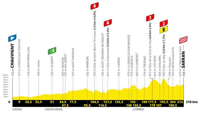 Etapa 12 Tour Francia 2020 perfil