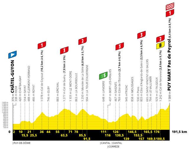 Etapa 13 Tour Francia 2020 perfil