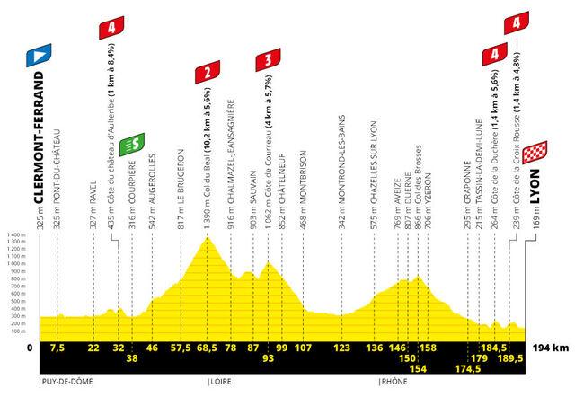 Etapa 14 Tour Francia 2020 perfil