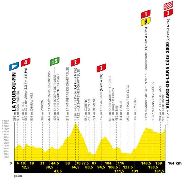 Etapa 16 Tour Francia 2020 perfil