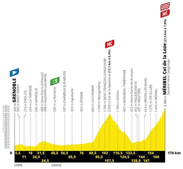 Etapa 17 Tour Francia 2020 perfil