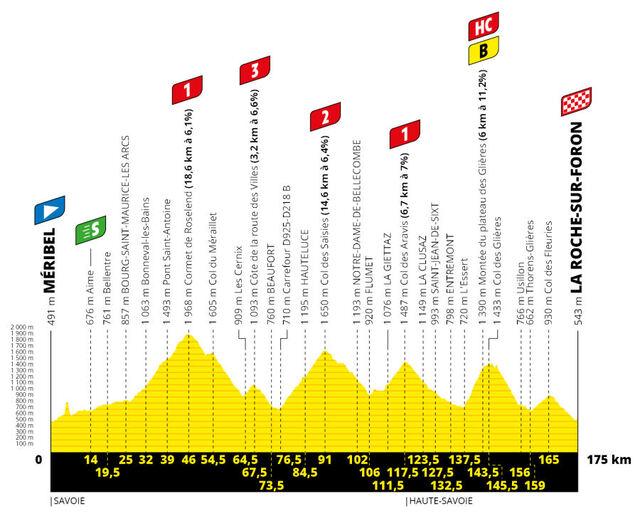 Etapa 18 Tour Francia 2020 perfil