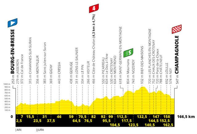 Etapa 19 Tour Francia 2020 perfil