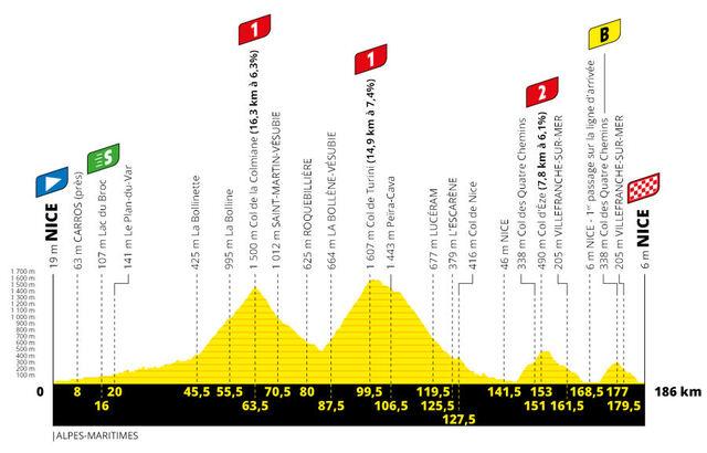 Etapa 2 Tour Francia 2020 perfil