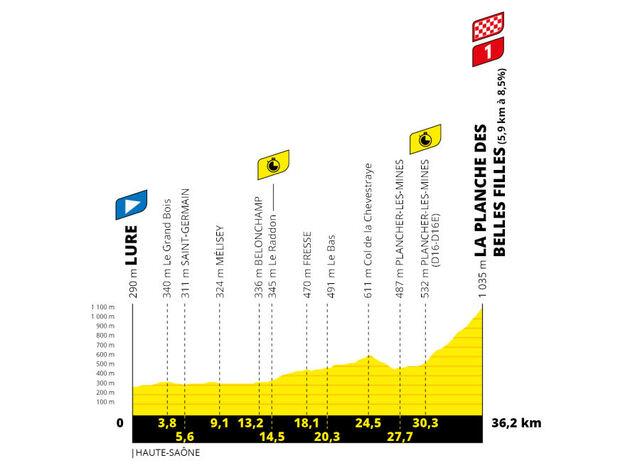 Etapa 20 Tour Francia 2020 perfil