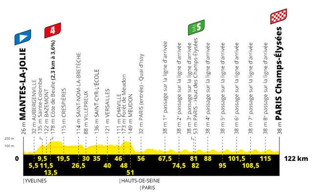 Etapa 21 Tour Francia 2020 perfil