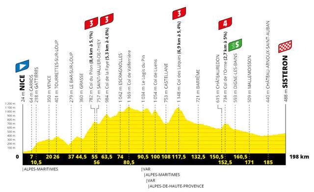 Etapa 3 Tour Francia 2020 perfil