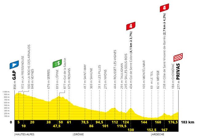 Etapa 5 Tour Francia 2020 perfil