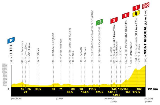 Etapa 6 Tour Francia 2020 perfil
