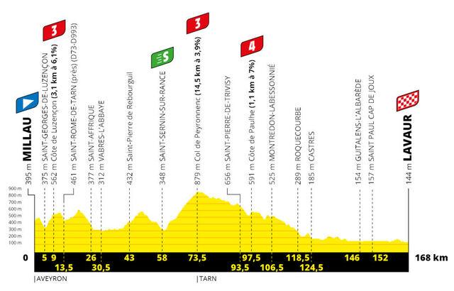 Etapa 7 Tour Francia 2020 perfil