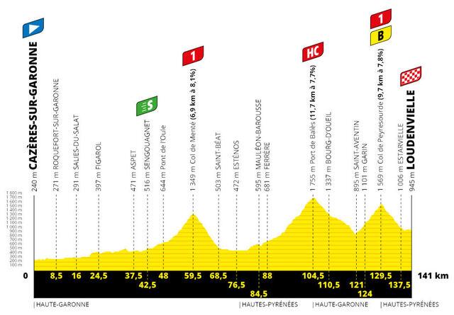 Etapa 8 Tour Francia 2020 perfil