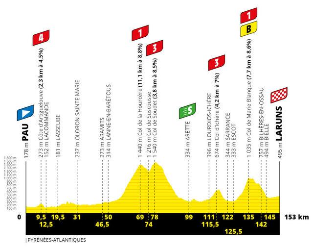 Etapa 9 Tour Francia 2020 perfil
