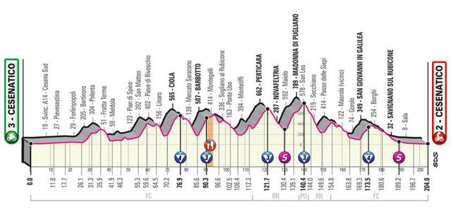 Etapa 12 Giro de Italia 2020