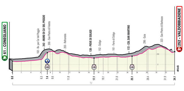 Etapa 14 Giro de Italia 2020