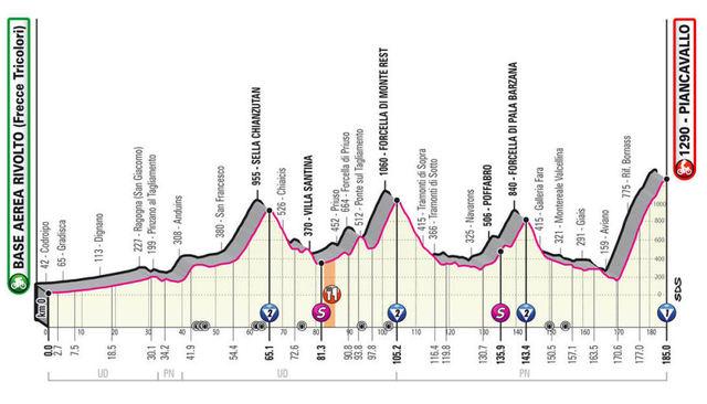 Etapa 15 Giro de Italia 2020