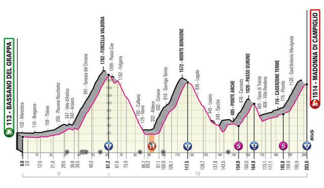 Etapa 17 Giro de Italia 2020