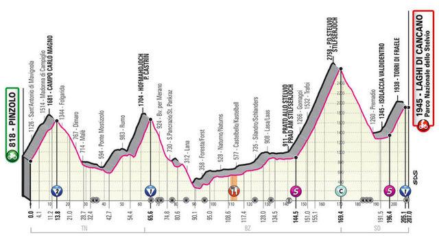 Etapa 18 Giro de Italia 2020