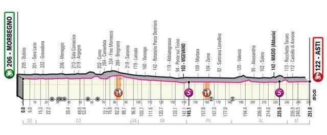 Etapa 19 Giro de Italia 2020