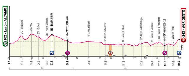 Etapa 2 Giro de Italia 2020