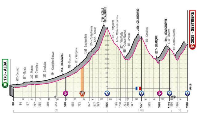 Etapa 20 Giro de Italia 2020