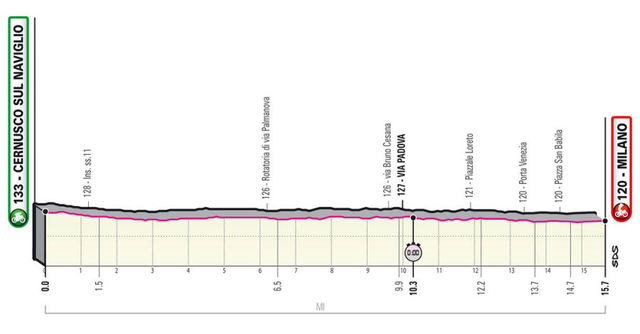 Etapa 21 Giro de Italia 2020