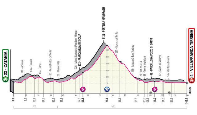 Etapa 4 Giro de Italia 2020