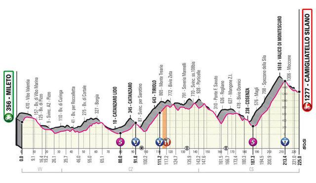 Etapa 5 Giro de Italia 2020