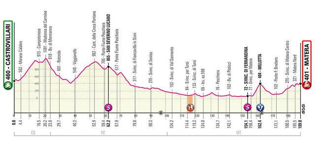 Etapa 6 Giro de Italia 2020