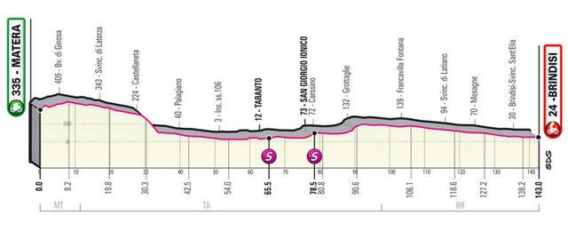 Etapa 7 Giro de Italia 2020
