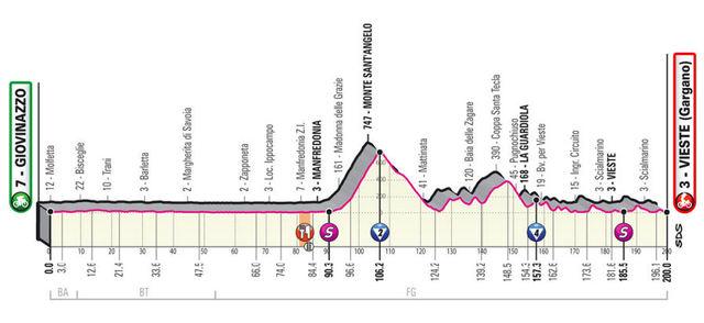 Etapa 8 Giro de Italia 2020