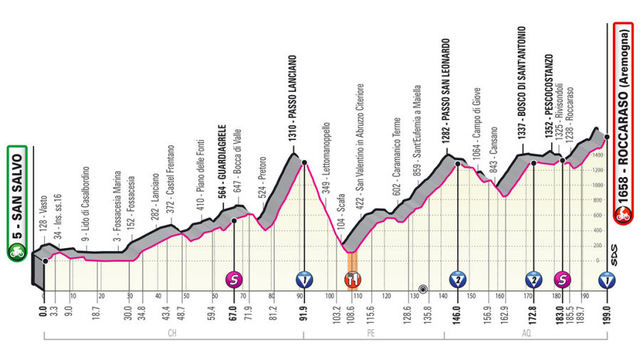 Etapa 9 Giro de Italia 2020